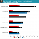Primeros test del DirectX 12 demuestran aumentos hasta del 600% de rendimiento