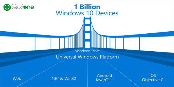 Resumen Microsoft /build 2015
