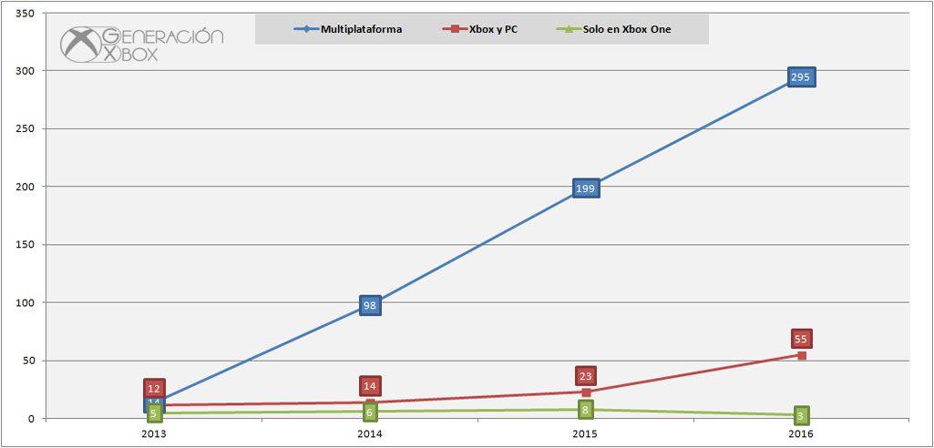 Evolución anual de juegos por segmento de plataforma.