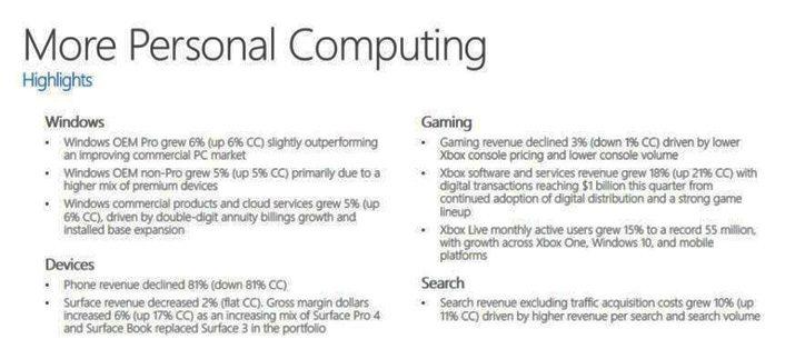 Estos son los impresionantes datos financieros de Microsoft, 55 millones de usuarios activos