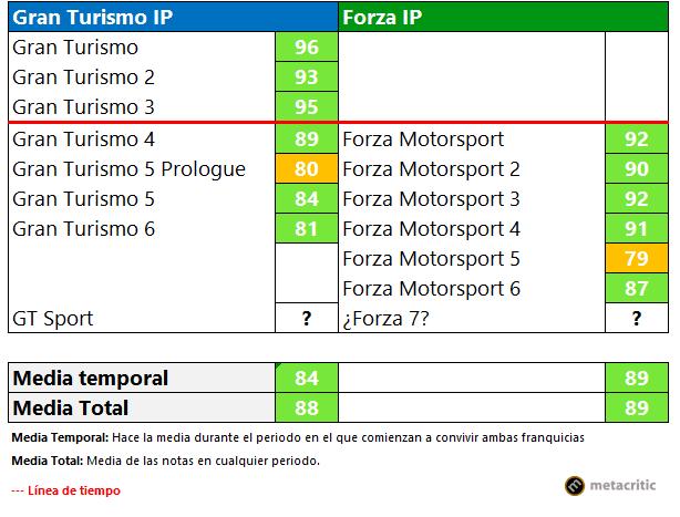 Tres claves con las que Forza ha desbancado a Gran Turismo 1
