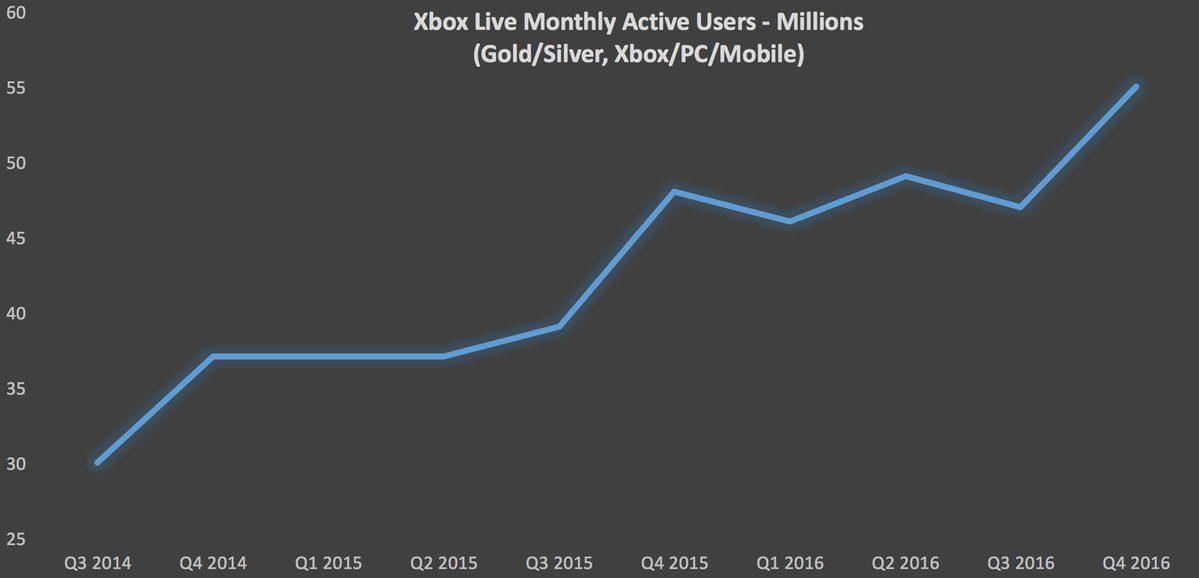 Este es el espectacular crecimiento de Xbox Live