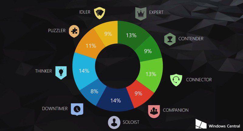 Microsoft comparte cómo son los usuarios de Xbox One y cuáles son sus prefrencias