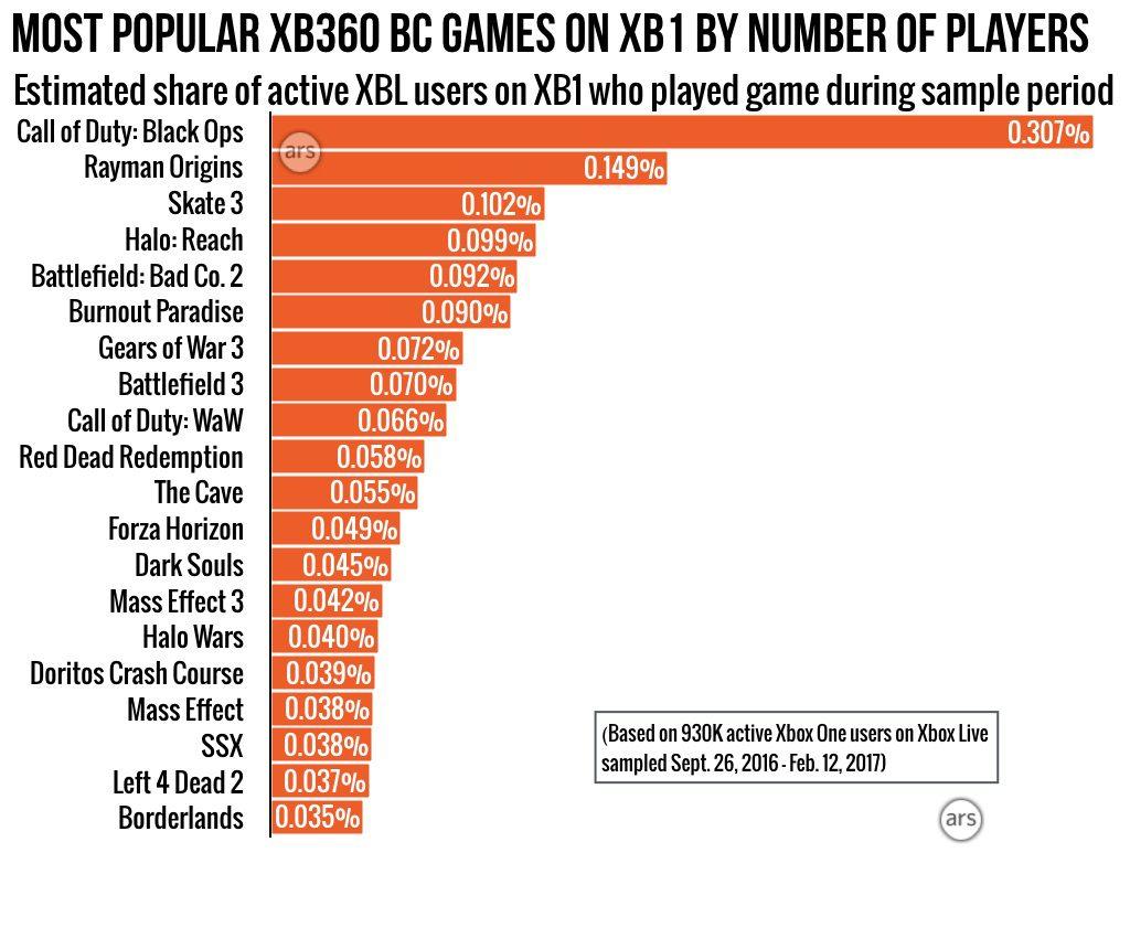 Un estudio desvela datos relevantes sobre el uso de la retrocompatibilidad en Xbox - Ars Technica ha realizado un estudio para intentar deducir el porcentaje de horas que pasamos los usuarios de Xbox jugando a juegos retrocompatibles.