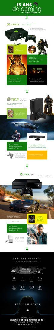 Xbox Francia afirma que ya hay 36,2 millones de Xbox One vendidas