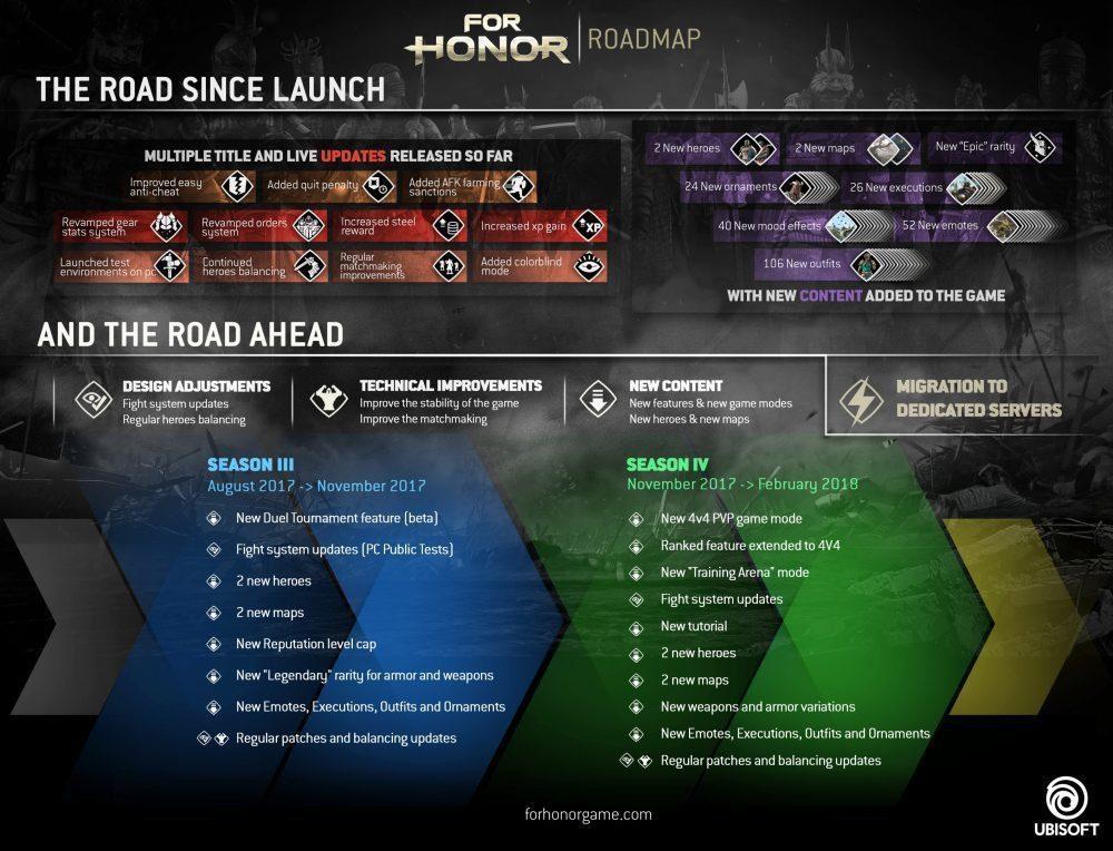 Ubisoft promete servidores dedicados para For Honor
