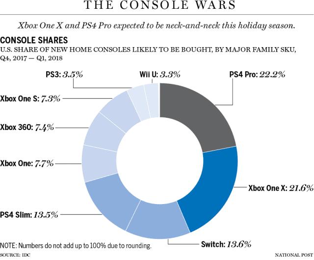 Gráfico ventas Xbox One X