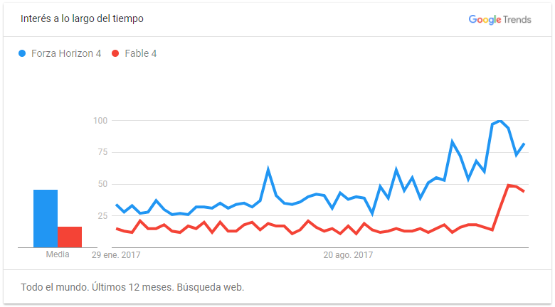 La popularidad de Crackdown 3 no mejora, mientras Sea of Thieves se dispara según Google Trends