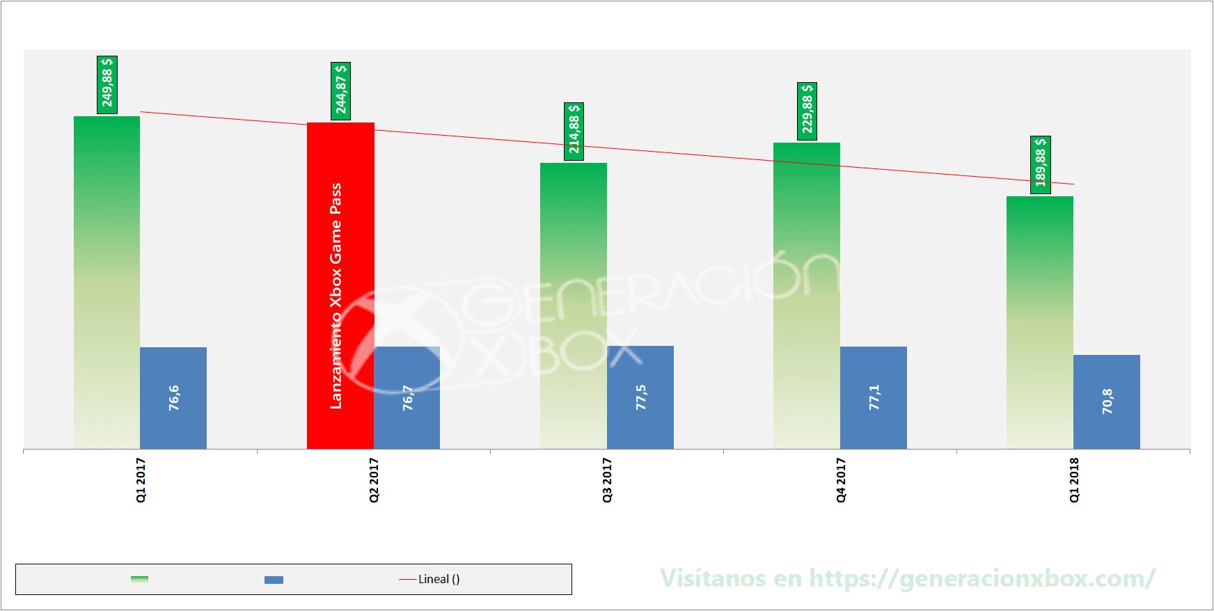 Si, Microsoft ha bajado el valor de los Juegos con Gold y estos son los datos que lo demuestran