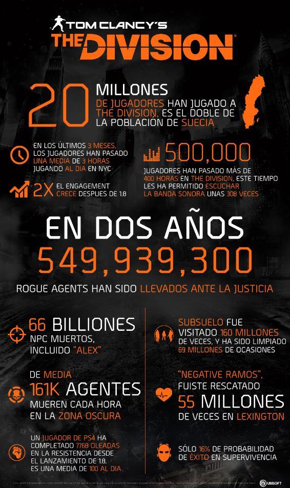 The Division suma y sigue: 20 millones de jugadores en todo el mundo