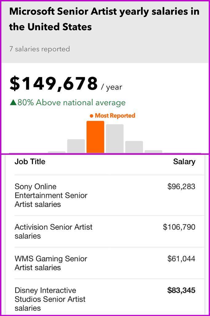 Microsoft salarios