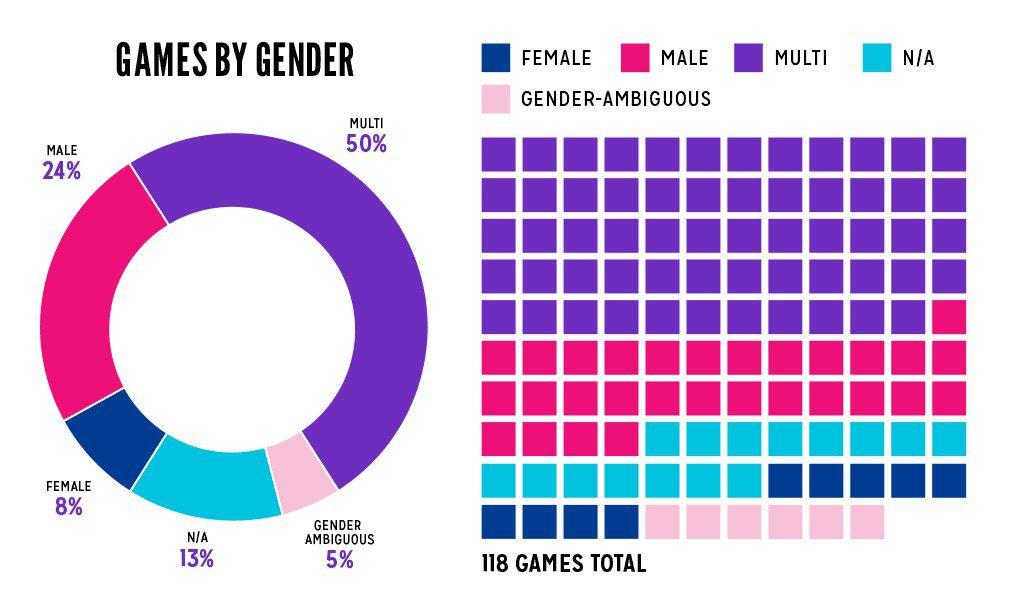 La representación femenina en los videojuegos sigue siendo muy baja a día de hoy - Según un recuento de la página de Feminist Frequency, sigue habiendo un nivel de representación femenina bastante más bajo del que pensamos.