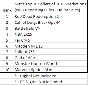 NPD Group: Red Dead Redemption 2 y Switch será lo más vendido en USA durante 2018 - NPD Group ha realizado su pronóstico para este año en Estados Unidos, dejando a Red Dead 2 y Nintendo Switch como lo más vendido del presente año.