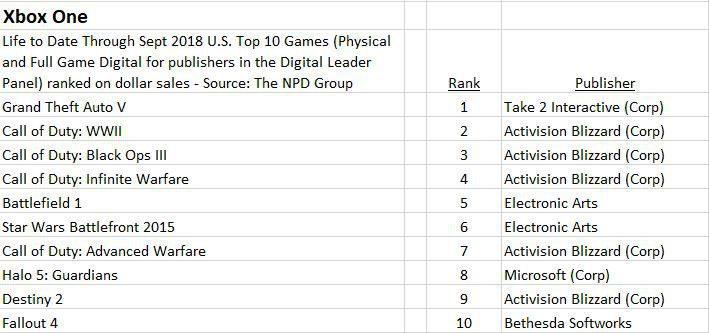 Xbox One top 10 gen USA