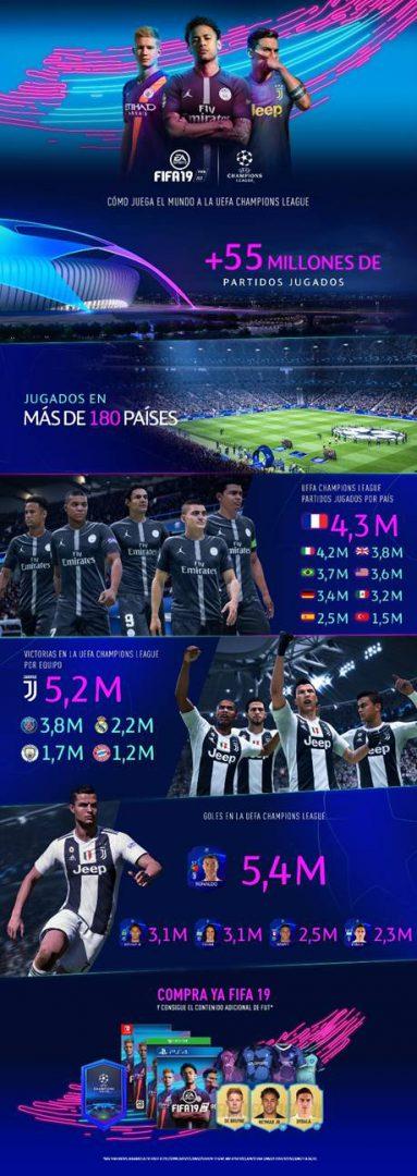 FIFA 19 celebra la vuelta de la Champions League con nuevo contenido 1