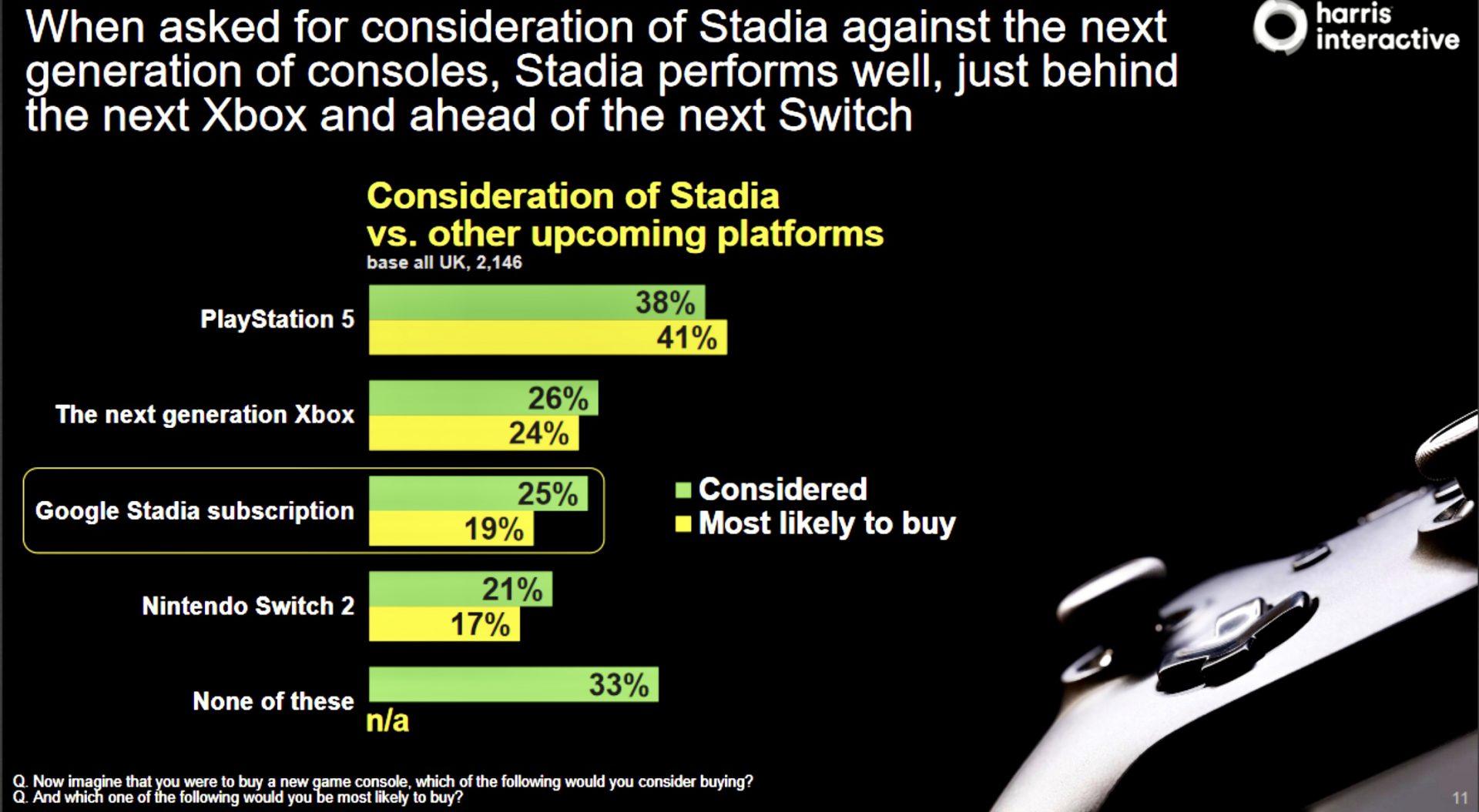 Stadia Xbox Scarlett