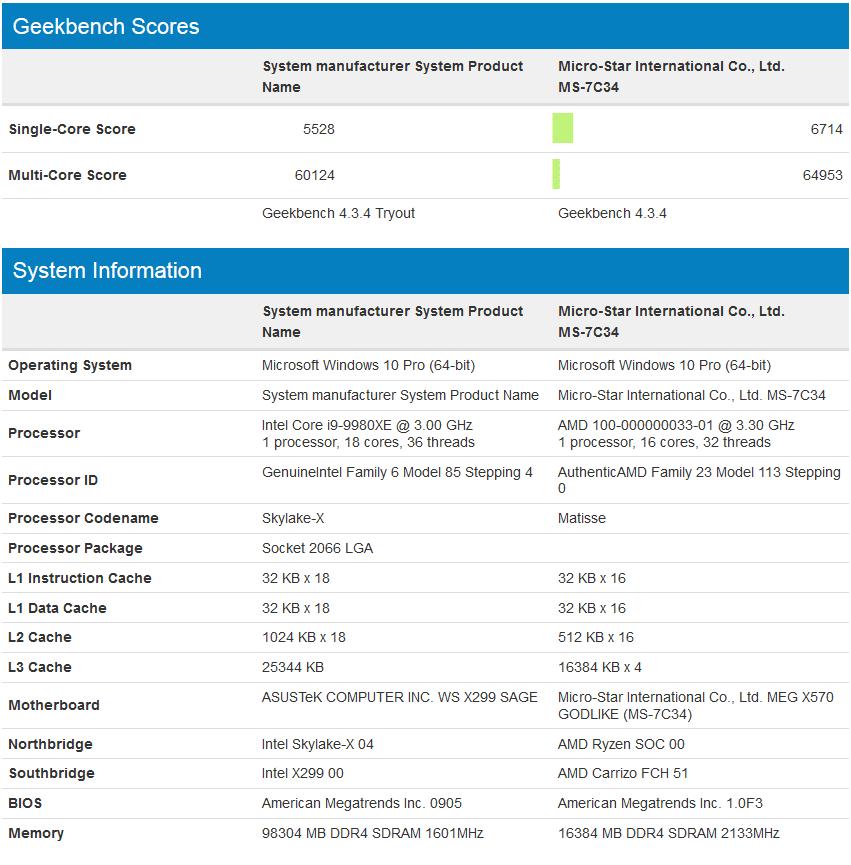 El nuevo AMD Ryzen de 16 núcleos, aplasta al i9 9980XE de Intel
