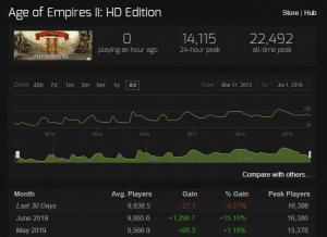 Age of Empires sigue superando el millón de jugadores al mes
