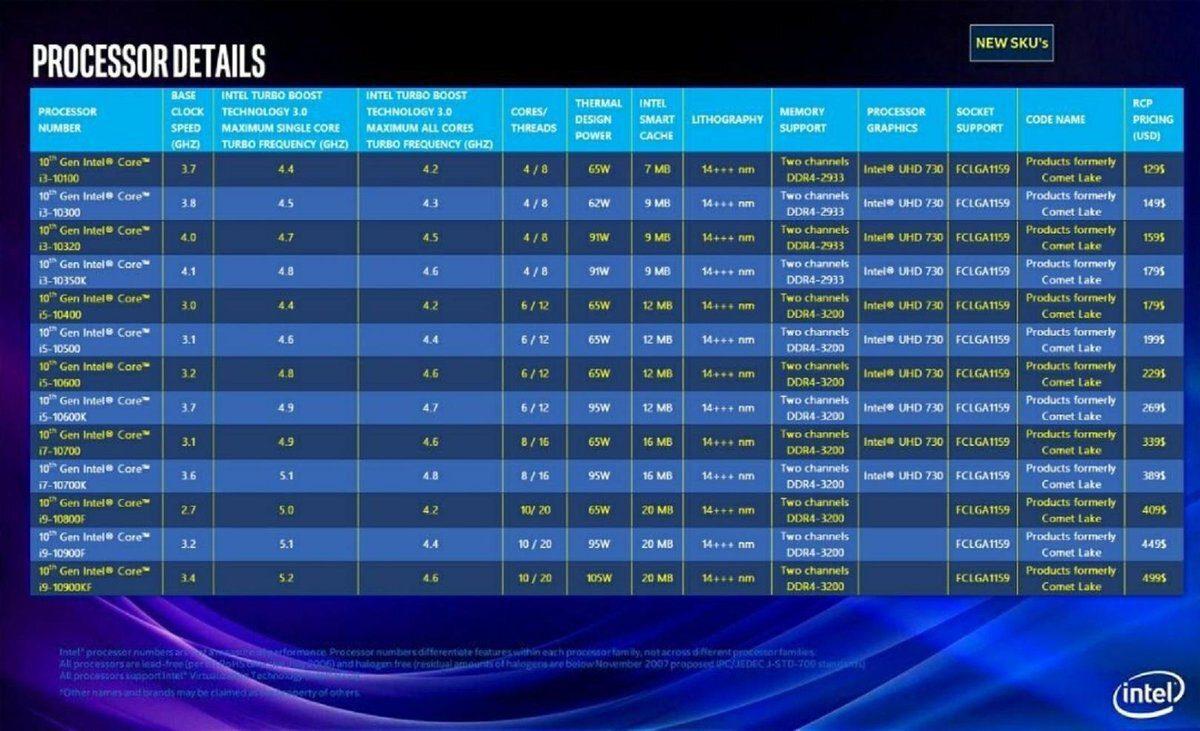 Tabla de procesadores de Intel de 10 generación