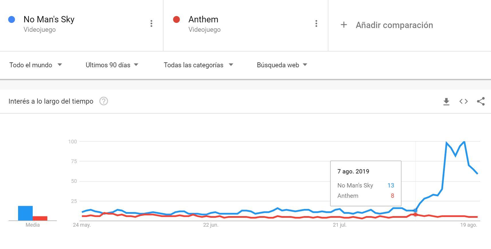 No Mans Sky vuelve a las listas gracias a su última expansión, Anthem no