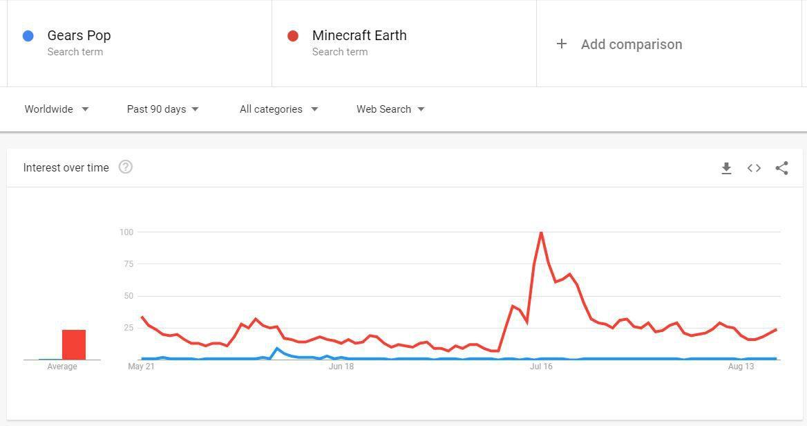 La gente está deseando probar Minecraft Earth. Gears POP!... no tanto