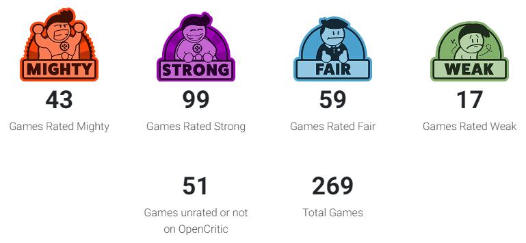 Xbox Game Pass es la suscripción con los mejores juegos según Opencritic