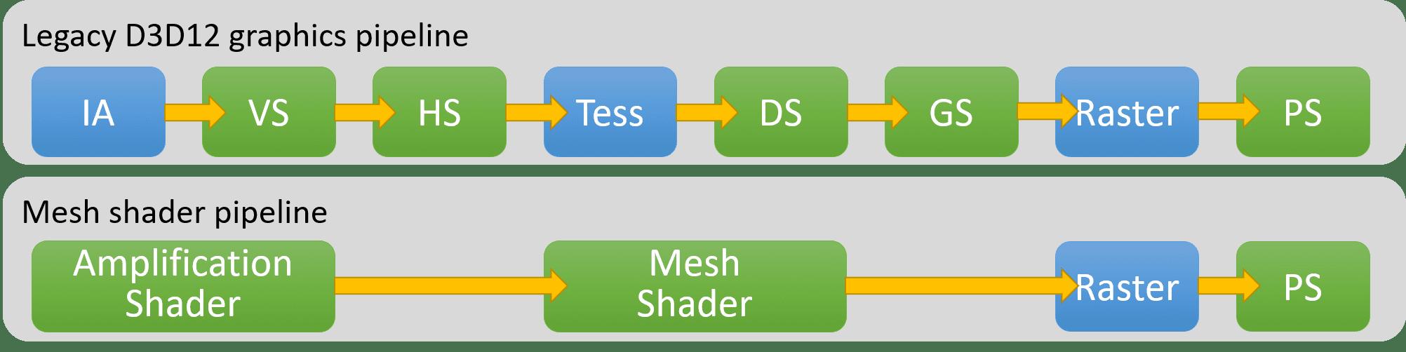 Comparativa entre el sistema actual y el nuevo DirectX Mesh Shader de DirectX 12