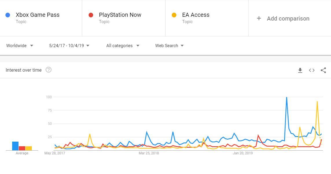 Xbox Game Pass es el servicio de suscripción que más búsquedas genera en consola