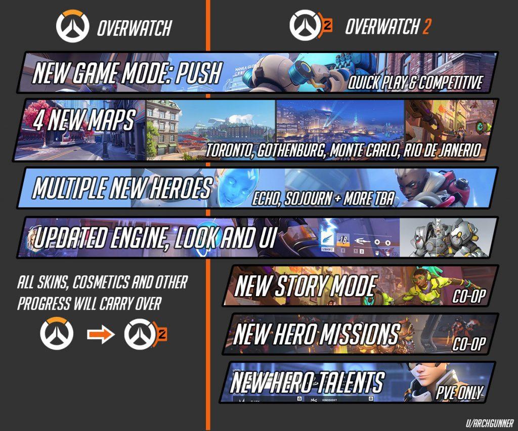 Overwatch y Overwatch 2: qué comparten y en qué se diferencian