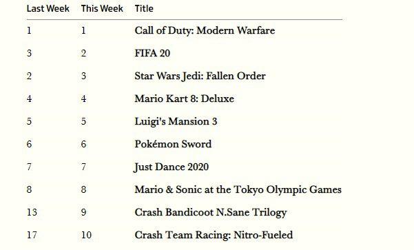Call of Duty: Modern Warfare consigue mantenerse en el número uno de las listas de Reino Unido