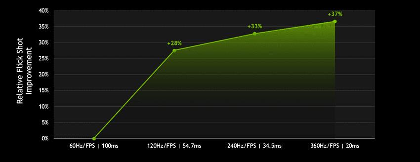 Mejoras de los 360 Hz de Nvidia y ASUS en Overwatch