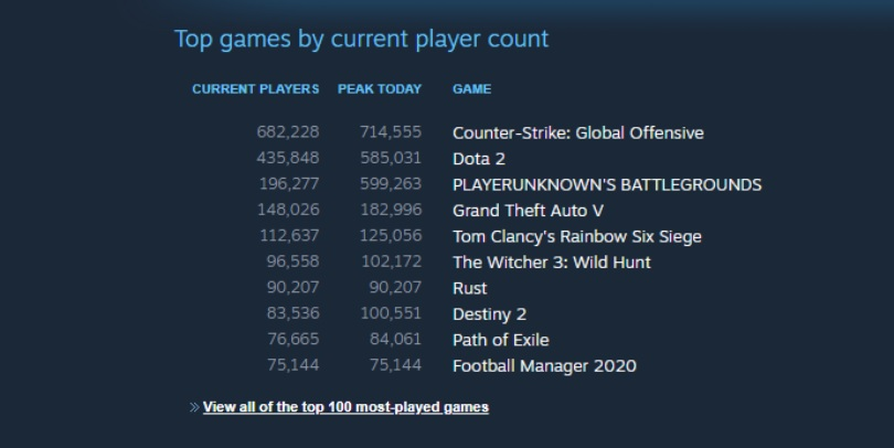 The Witcher III sigue batiendo récords de jugadores simultáneos en Steam