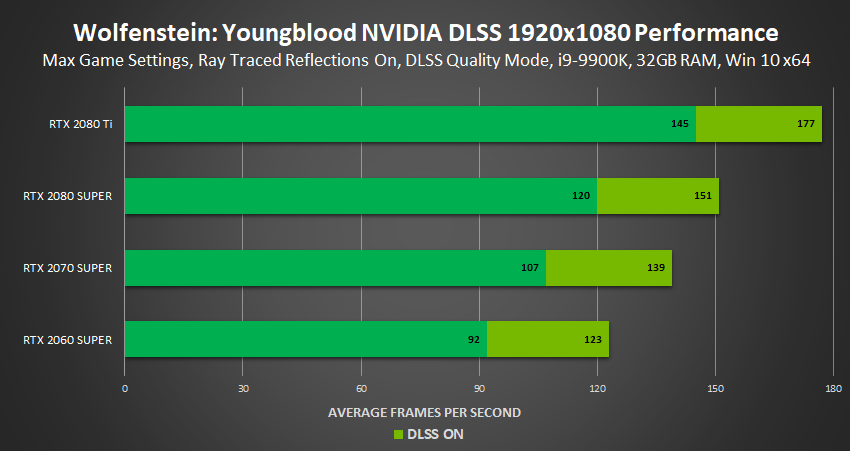 wolfenstein youngblood nvidia dlss performance-1920x1080