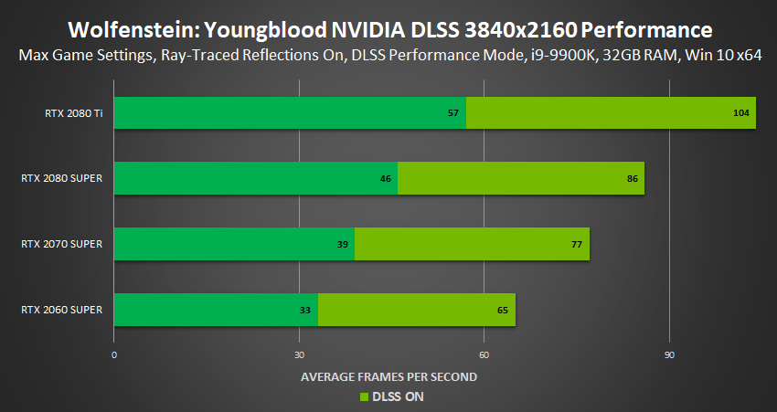 wolfenstein youngblood nvidia dlss performance
