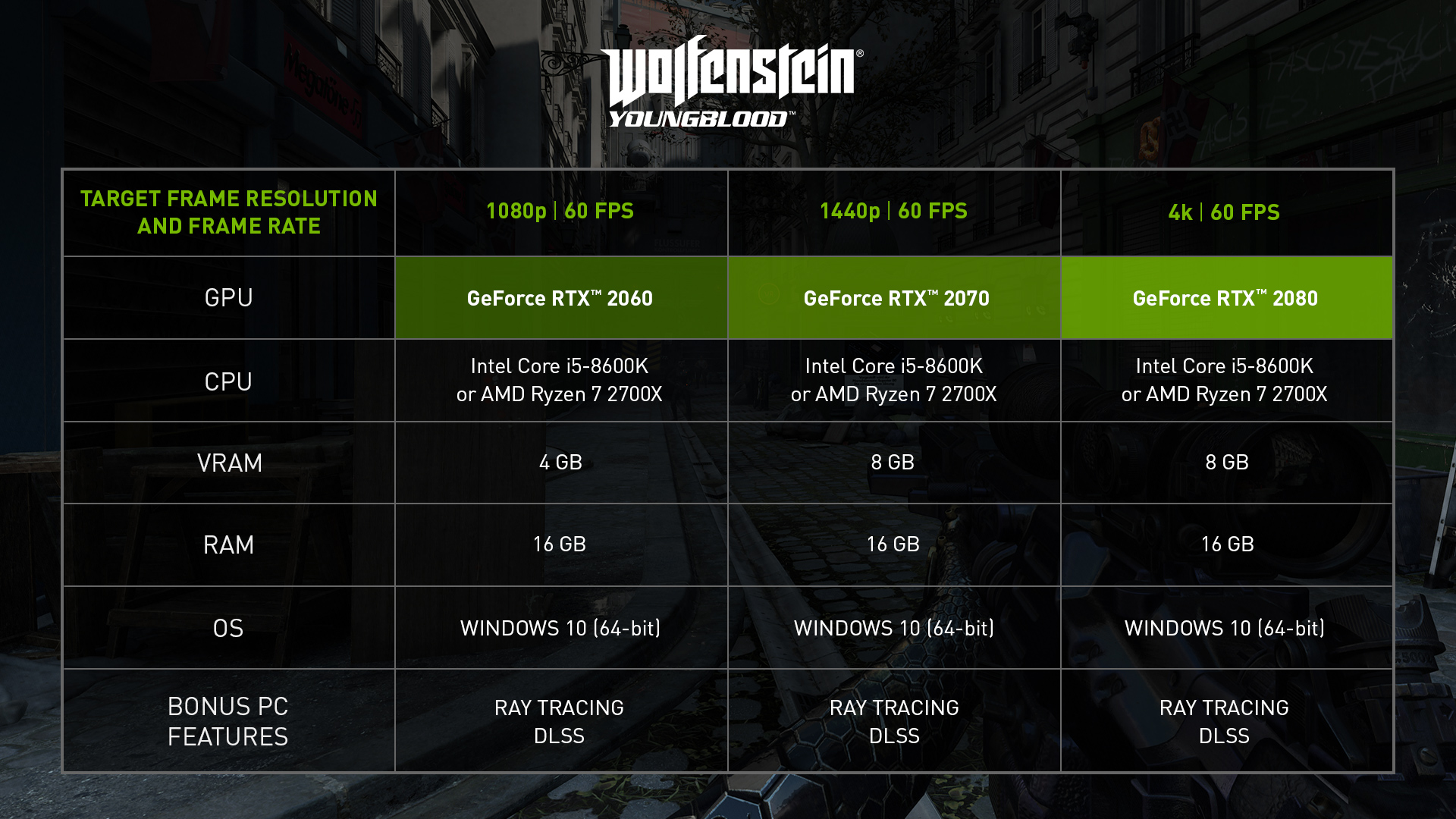 wolfenstein youngblood nvidia gpu