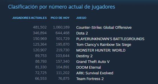 Doom Eternal pasa los cien mil usuarios activos en Steam y entra en el top de lo más jugado