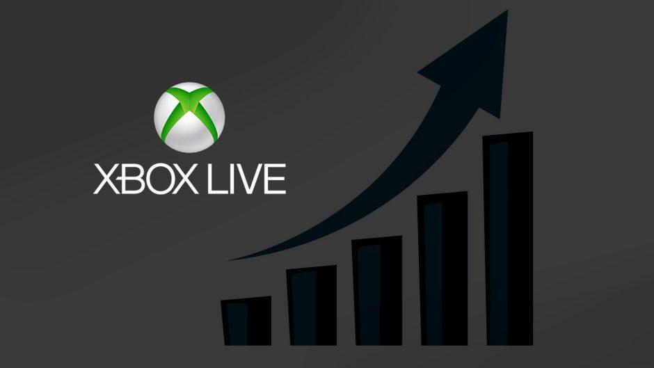 Un 130% más de jugadores están haciendo uso de Xbox Live