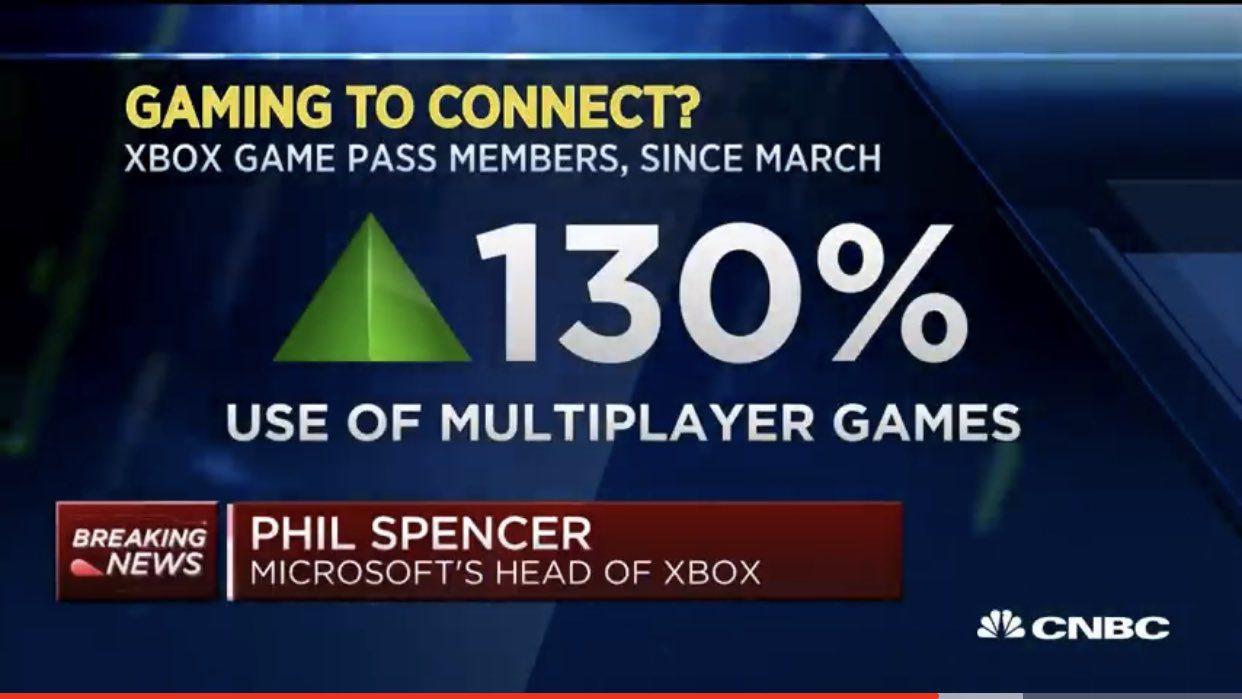 Xbox Live - COVID_19