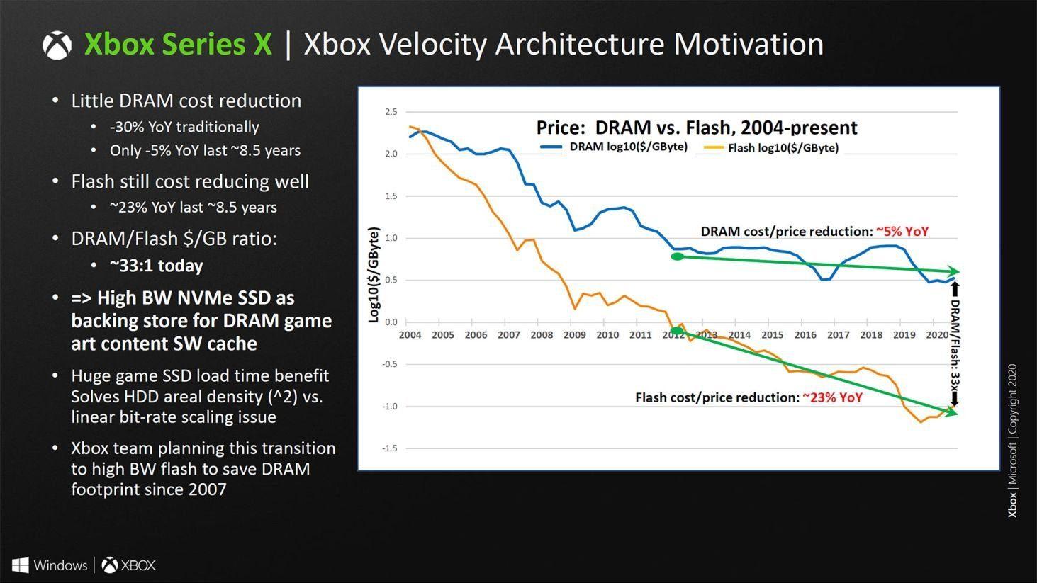 Xbox Velocity en Xbox Series X