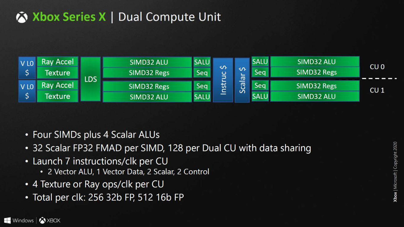 Xbox Series X: Revelados nuevos datos de su arquitectura y del ray tracing