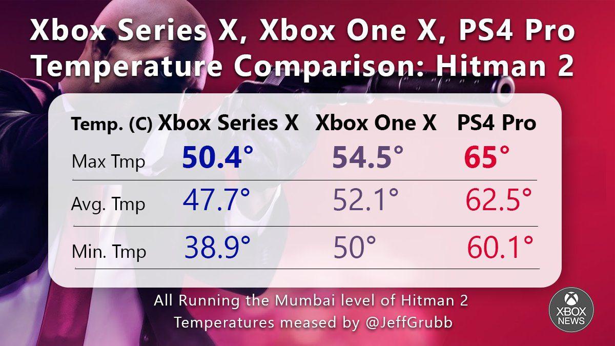 Xbox Series X emite menos calor que Xbox One X y PS4 Pro - Los primeros test de temperatura confirman que Xbox Series X emite menos calor que Xbox One X y PS4 Pro respectivamente.