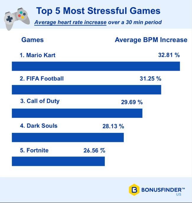 top 5 juegos estresantes 1