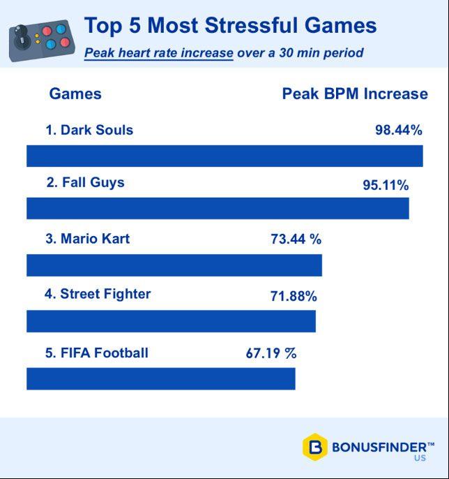 top 5 juegos estresantes 2