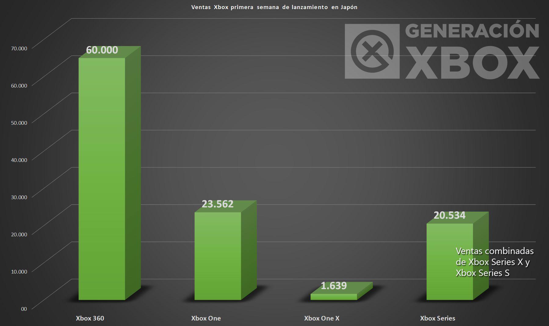 Xbox Series en Japón vende menos que Xbox One en su primera semana
