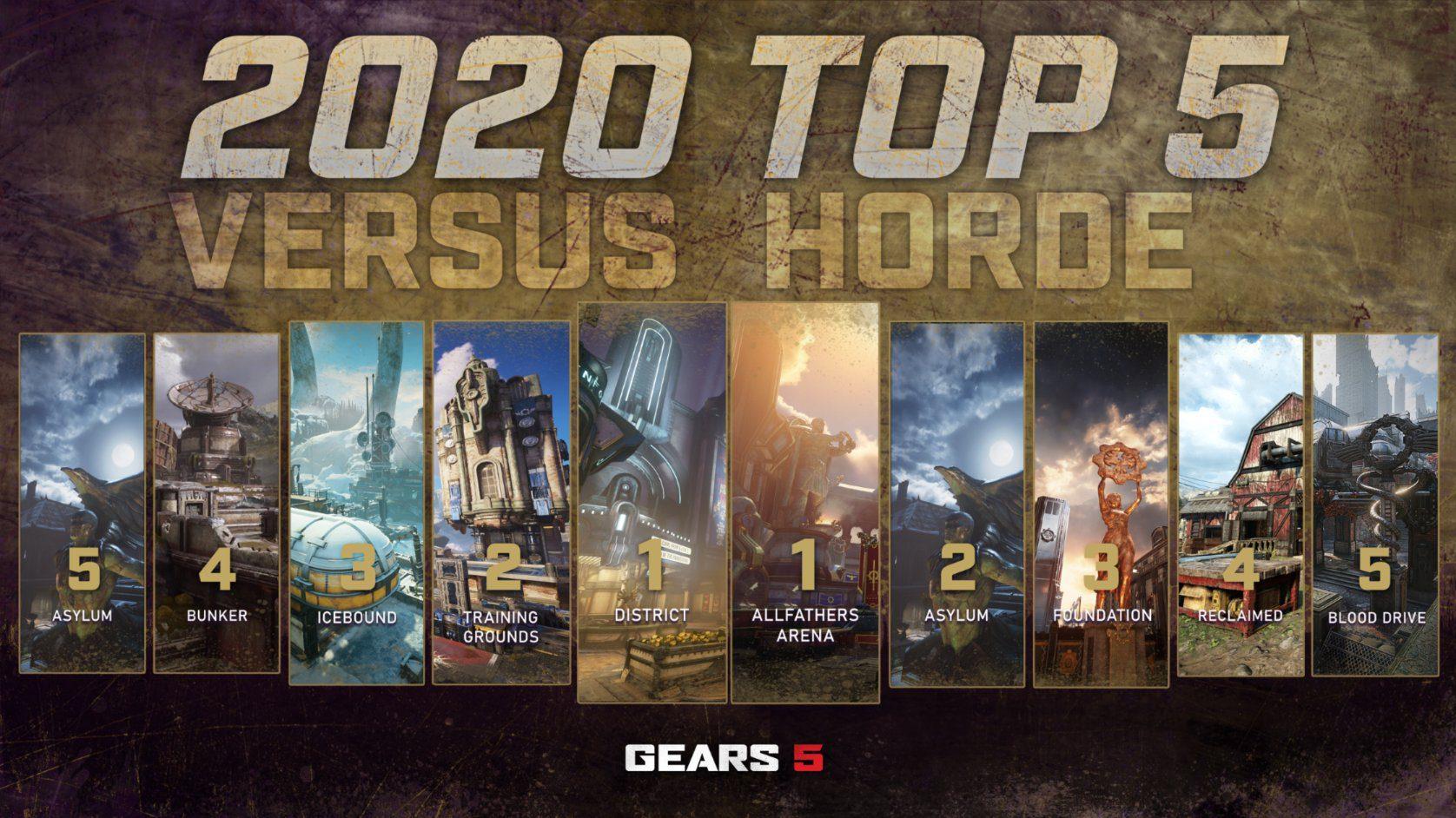 The Coalition muestra los mapas más jugados en Gears 5 durante el 2020