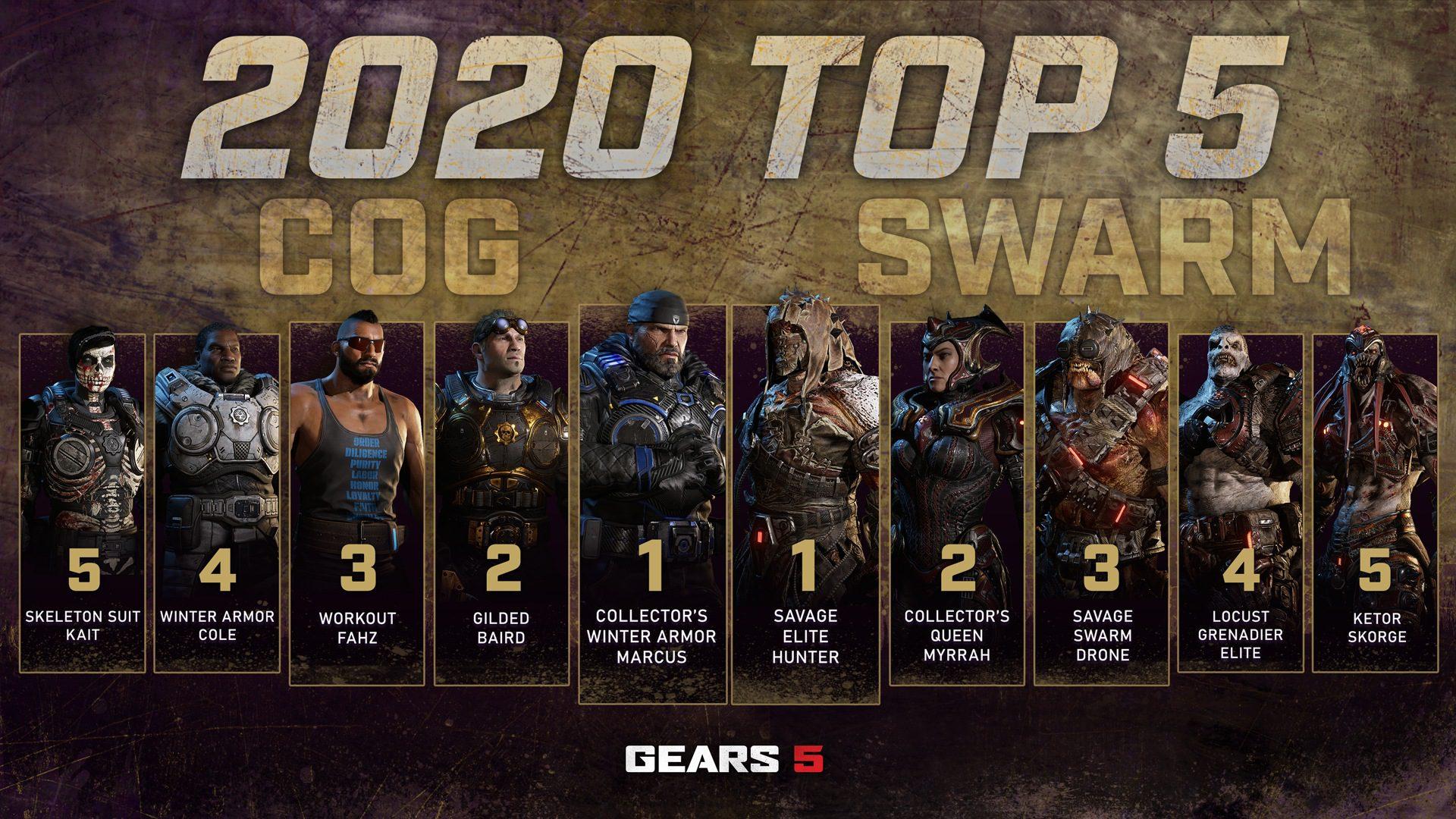 Estos son los personajes más usados en el multijugador de Gears 5