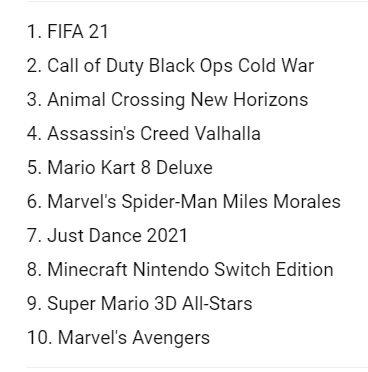 Immortals: Fenyx Rising se queda fuera del top 10 de ventas de Reino Unido - Hace unos pocos días se lanzó el nuevo juego de Ubisoft conocido como Immortals: Fenyx Rising, el cuál no ha conseguido destacar demasiado.