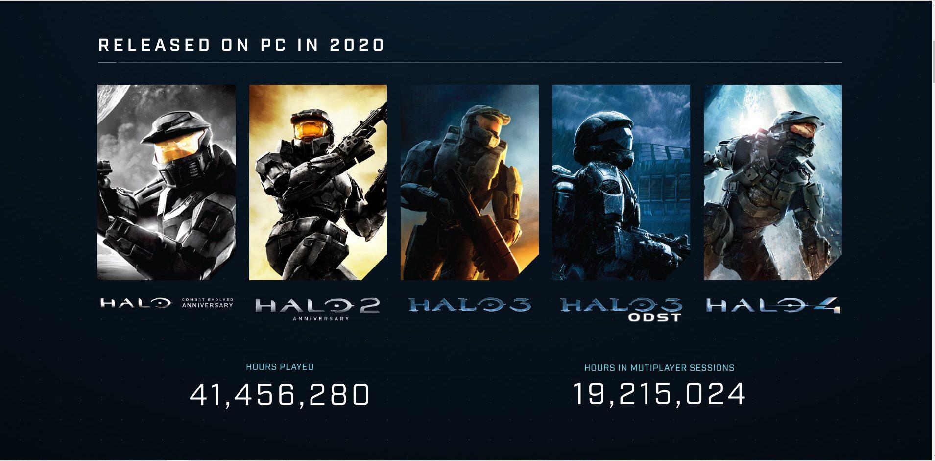 Estos son los impresionantes números del último año de la Master Chief Collection en PC