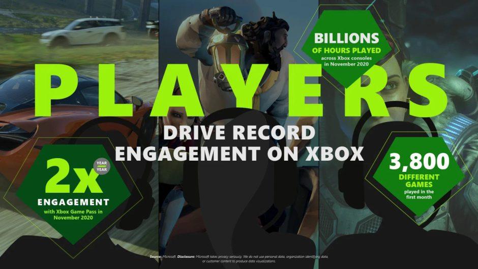 Xbox: Microsoft anuncia los planes de lanzamientos que tiene para 2021