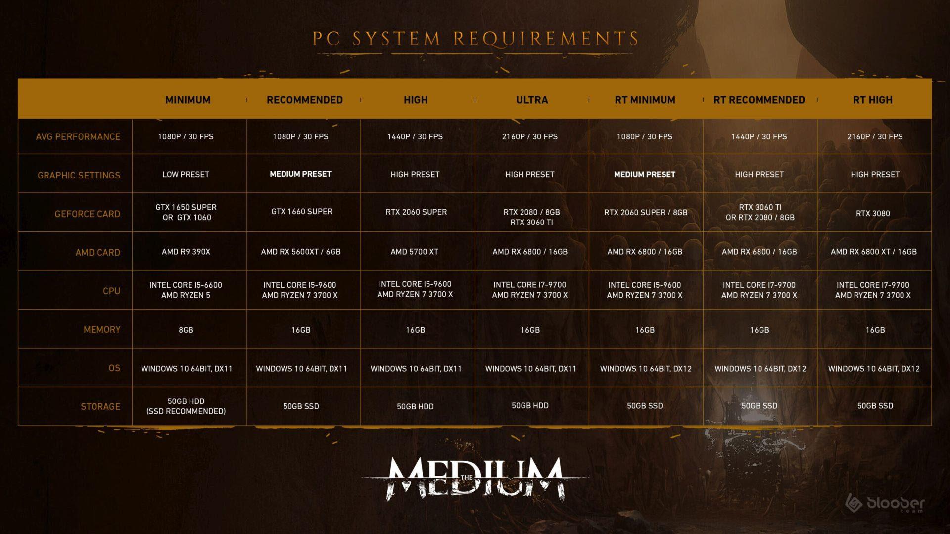 requisitos the medium